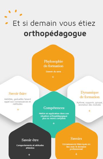 Devenez orthopédagogue